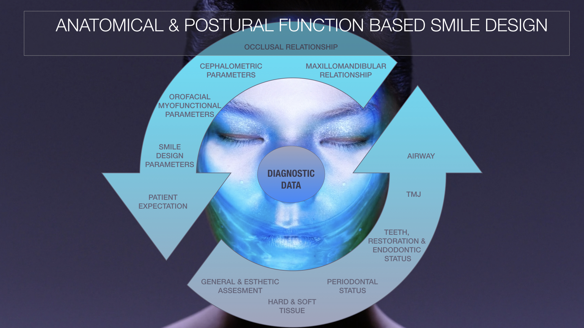 ANATOMICAL & POSTURAL FUNCTION BASED SMILE DESIGN